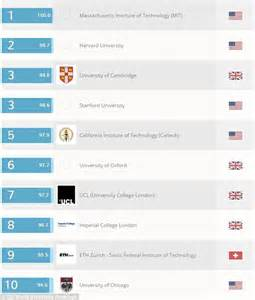 Top 50 Mba Programs In Uk by Top 10 Most Affordable Aacsb Mba Programs 2018