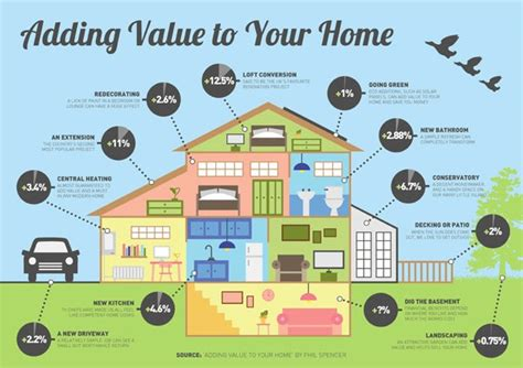 add value to your home with some home improvements