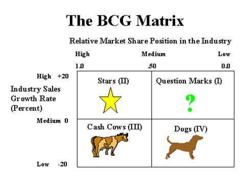 boston matrix adalah dog products exles of dog products boston matrix