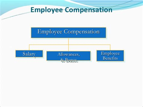 Ssn Mba Average Salary by Components Of Employee Benefits