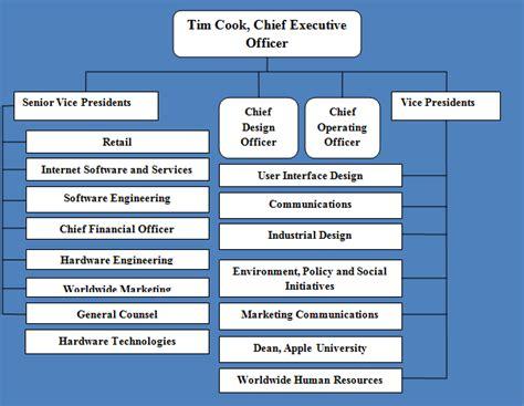 Apple Organizational Structure | apple organizational structure a hierarchical structure