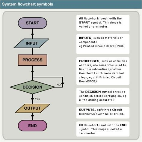 computer programming flowchart flow chart symbol meanings flowchart charts and modeling
