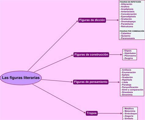 cuales son las imagenes literarias wikipedia lenguaje y comunicaci 243 n figuras retoricas