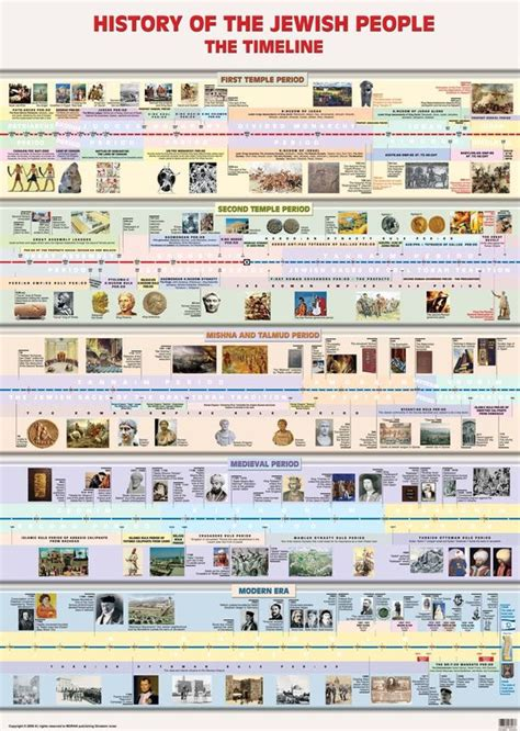 jesus the revolutionary a chronological narrative of the of from the birth to the samaritan books laminated timeline in history bible