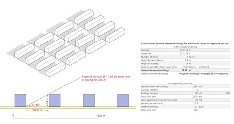Distance Between Floors In A Building - markets vs design marron institute