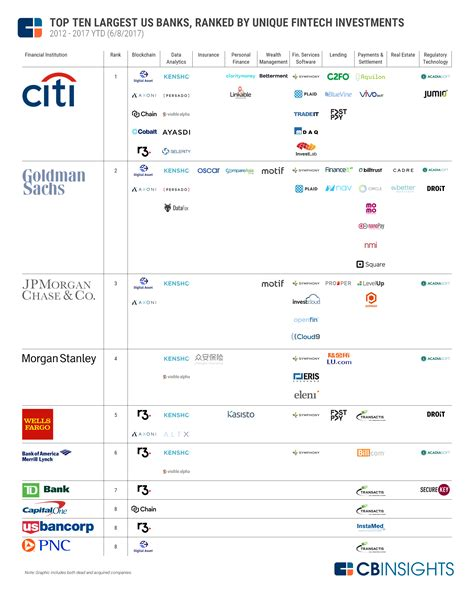 top 10 investment banks where top us banks are investing in fintech cb insights
