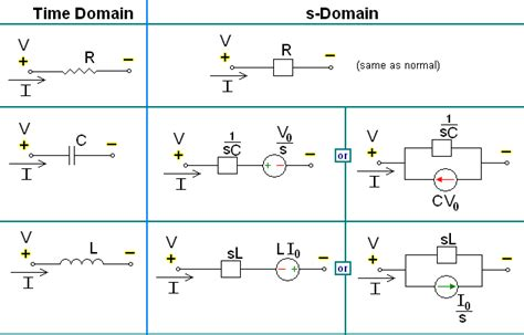 capacitor and inductor in s domain file s domain circuit equivalents png wikimedia commons