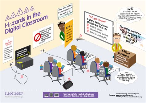 classroom layout health and safety enforce ict safety in the digital classroom with our