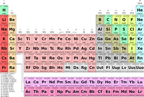 Periodic Table Meaning by File Periodic Table Simple Cs Svg Wikimedia Commons
