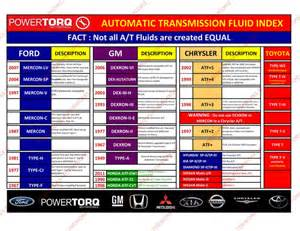 Mitsubishi Atf Sp Iii Equivalent Transmission Fluid Available For Sale Autos Nigeria