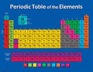 periodic table of the elements chart tcr7575