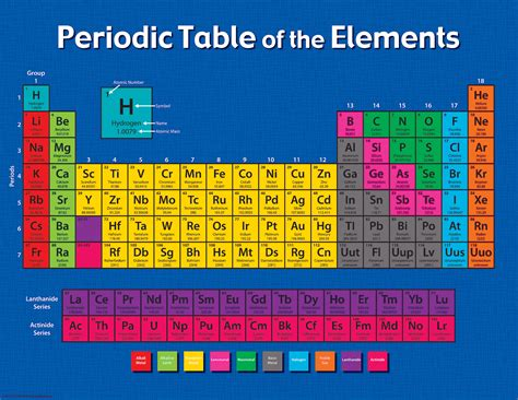 When Was The Periodic Table Created periodic table of the elements chart tcr7575