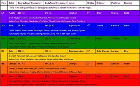solfeggio scale chakra chart body tuners   solfeggio