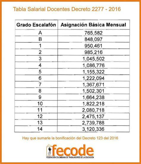 tabla salarial decreto 2277 2015 tabla de salarios docentes 2015 colombia decreto 2277 html