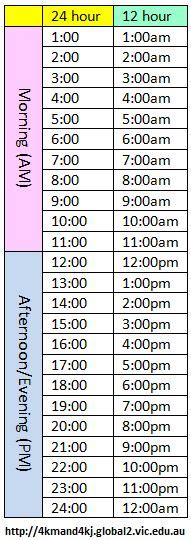 table hour zones 4km and 4kj leopold ps
