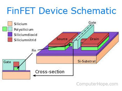 layout definition computer hope what is finfet