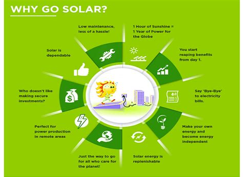 why are solar panels solar industrybuying