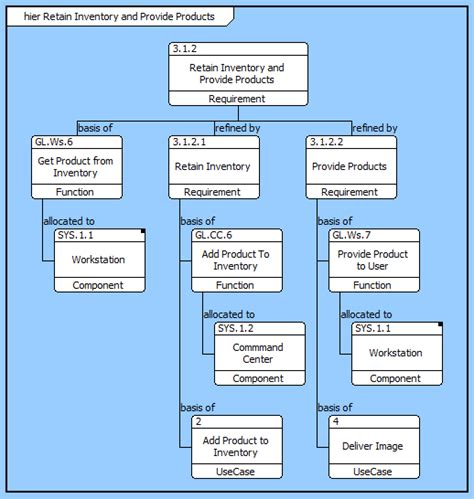 layout hierarchy core online help hierarchy diagram