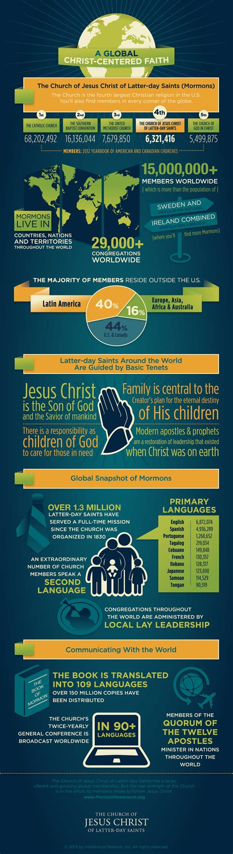 lds news room infographic on lds church membership latter day pearls