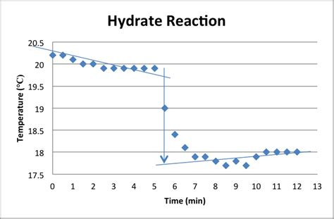 hydration reaction enthalpy of hydration lab analysis