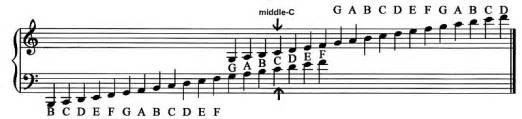 Notice that many notes in this case 7 notes can be written and
