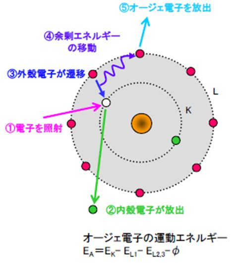 mst [aes]オージェ電子分光法