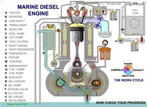 Fuel System How Stuff Works Catiasolidworks Marine Disel Engine Catia Solid
