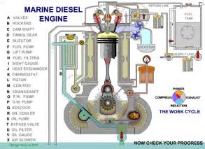 Fuel System Marine Diesel Engine Engine Gifs Find On Giphy
