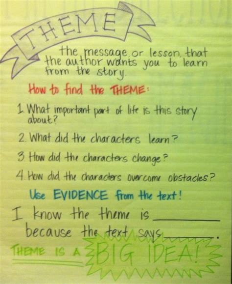 themes in literature anchor chart theme anchor chart reading anchor charts pinterest
