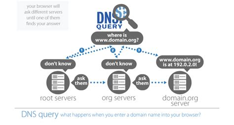 How Dns Lookup Works Dns And Whois How It Works Icann Whois