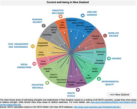 oecd better index the oecd better index finds that new zealanders are