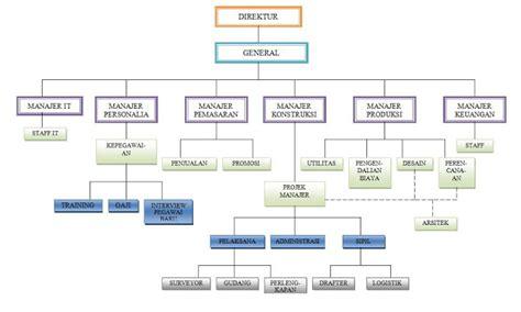 membuat struktur organisasi yang efektif membuat struktur organisasi yang efektif struktur
