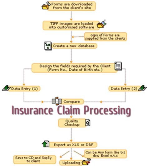 Outsourcing Insurance Claims Processing ,Insurance Claim