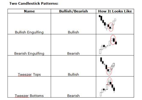 candlestick pattern oanda forex firefox