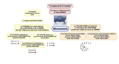 diagramme objet interaction boule de petanque 4 mouvement et sion sciences physiques
