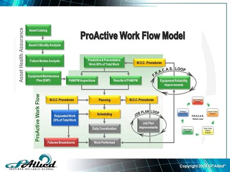 workflow model proactive workflow model maintenance and reliability