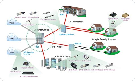 home network infrastructure design شبکه فیبرنوری تا خانه ftth