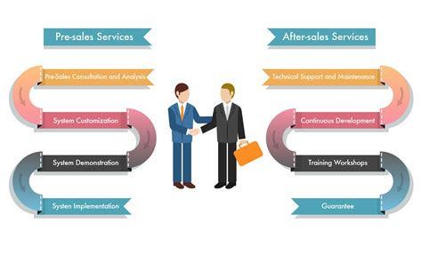 Pre Sales After Mba by Services Create Tech Software Systems Ltd