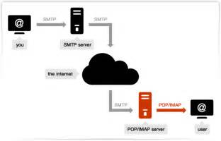 smtp and pop3 smtp mail server