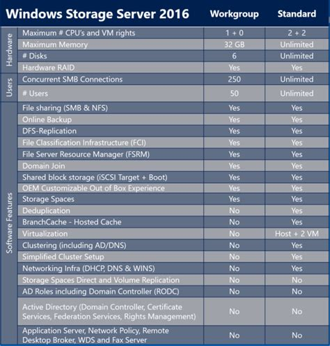 announcing windows storage server  windows storage