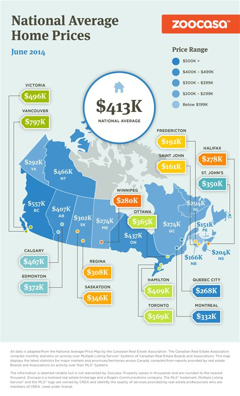 average canada home prices for june 2014 infographic