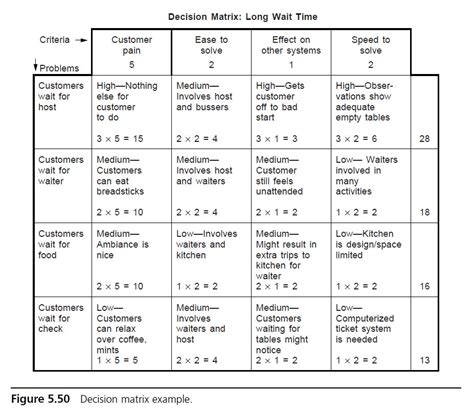 criteria design teams decision matrix asq
