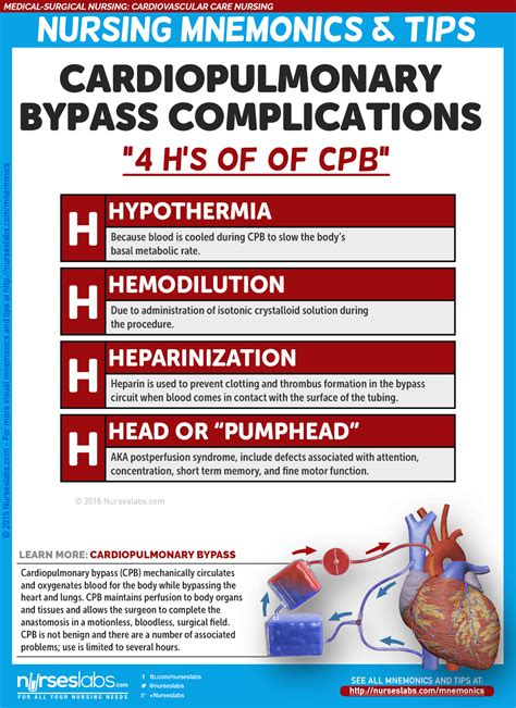 Cardiovascular Care Nursing Mnemonics and Tips - Nurseslabs Heart Bypass Complications