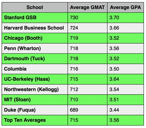 Mba Average Gmat And Gpa by What S A Gmat Score Gmat Prep