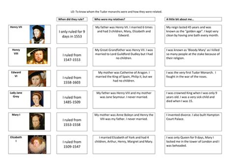 biography chronological order ks2 the tudor monarchs by aebest123 teaching resources tes