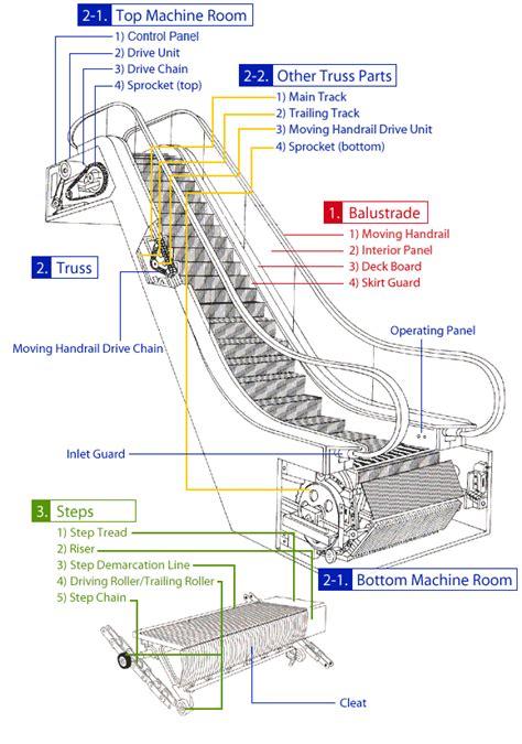 panel layout en francais elevators escalators mitsubishi electric