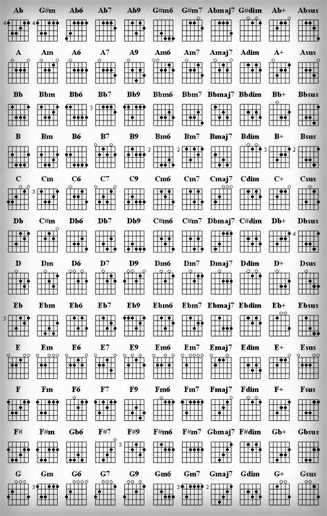 tutorial kunci bermain gitar lengkap kunci chord gitar lengkap tutorial gitar lengkap
