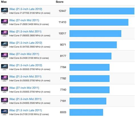 imac benchmarks show   improvement  previous generation macrumors