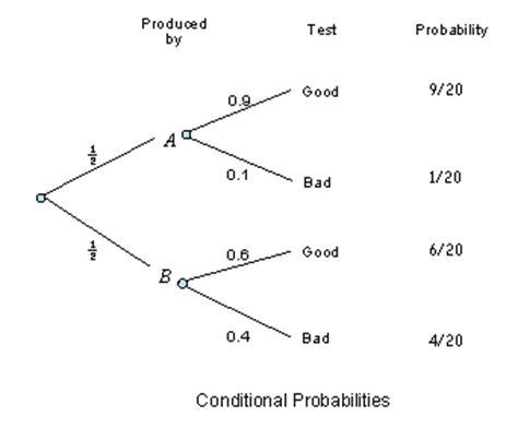 statistics tree diagram dr arsham s statistics site