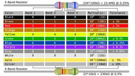 resistor color codes clipart resistor color code table
